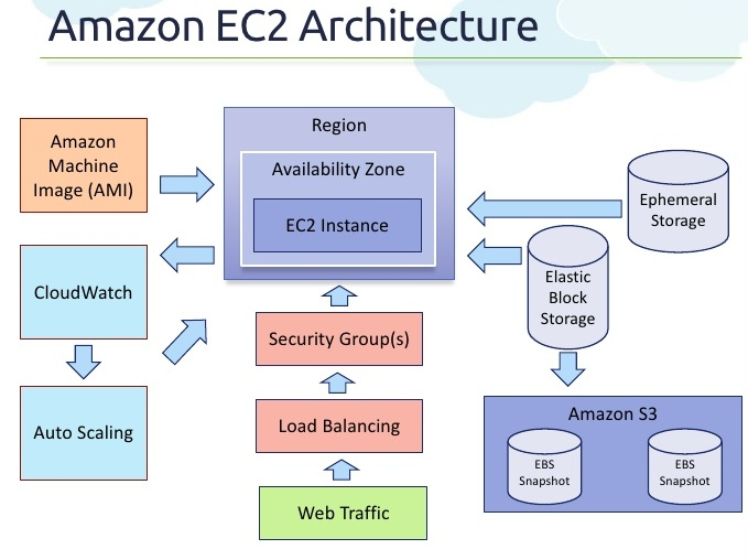 aws ec2 architecture