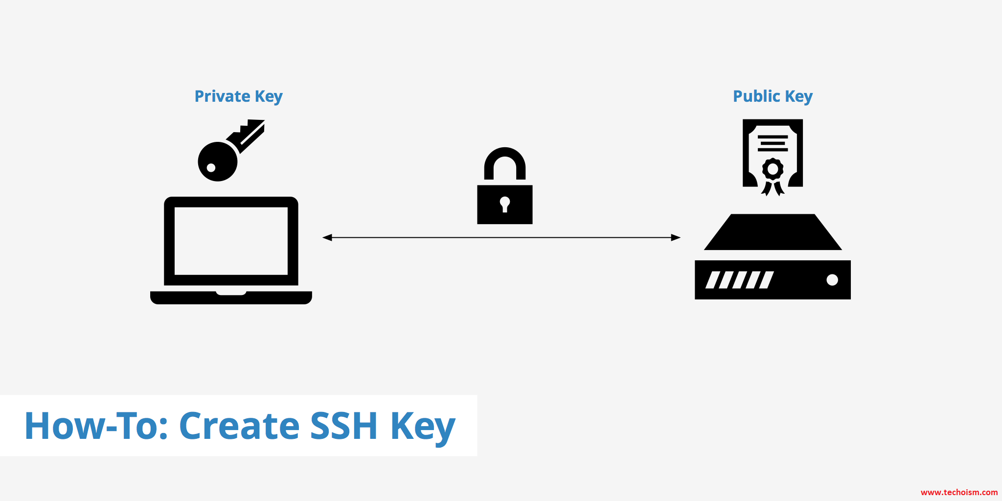 Setup SSH Keys