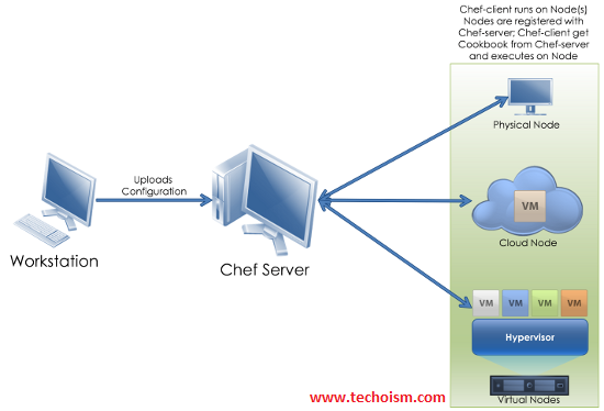Chef Architecture